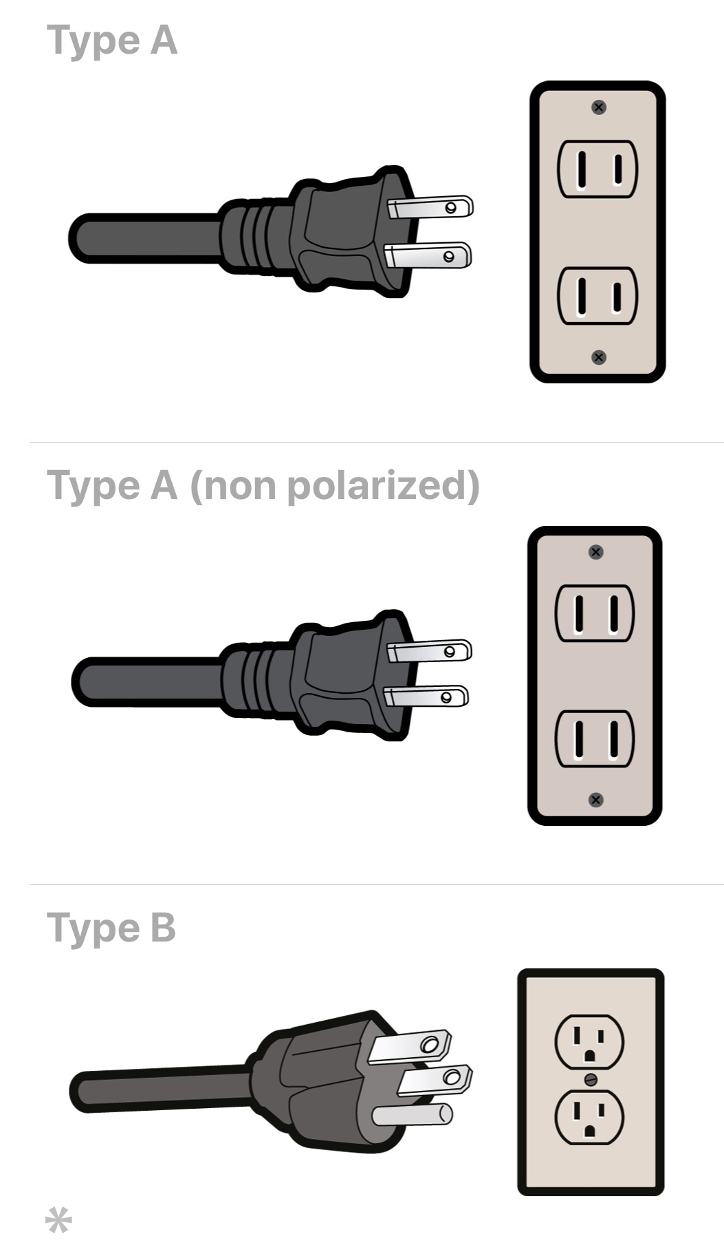 Plugs used in Canada